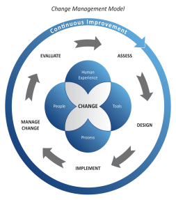 Change-Management-Model