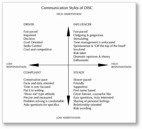 Communication Styles of DISC