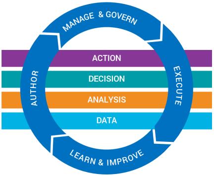 decision-management-suite-solution-architecture