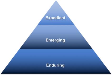 EHS-Journal-Scott-Nadler-Strategy-Model-768x515.png