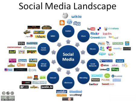 Social-Media-Footprint