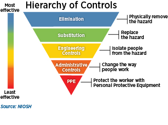 HierarchyTriangle