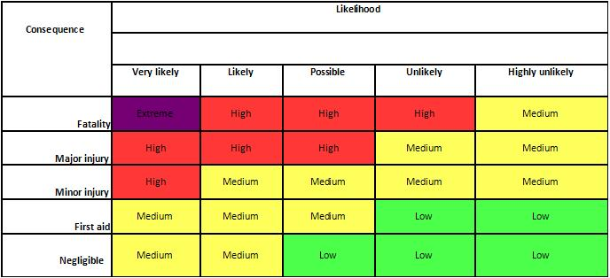 Risk Likelihood Table