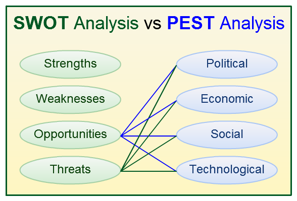 SWOT-Analysis-vs-PEST-Analysis